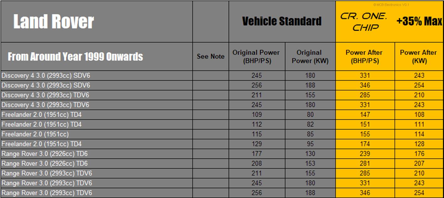 Land Rover Ranger Rover 3.0 TDV6 ONE CR Common Rail Diesel Tuning Chip